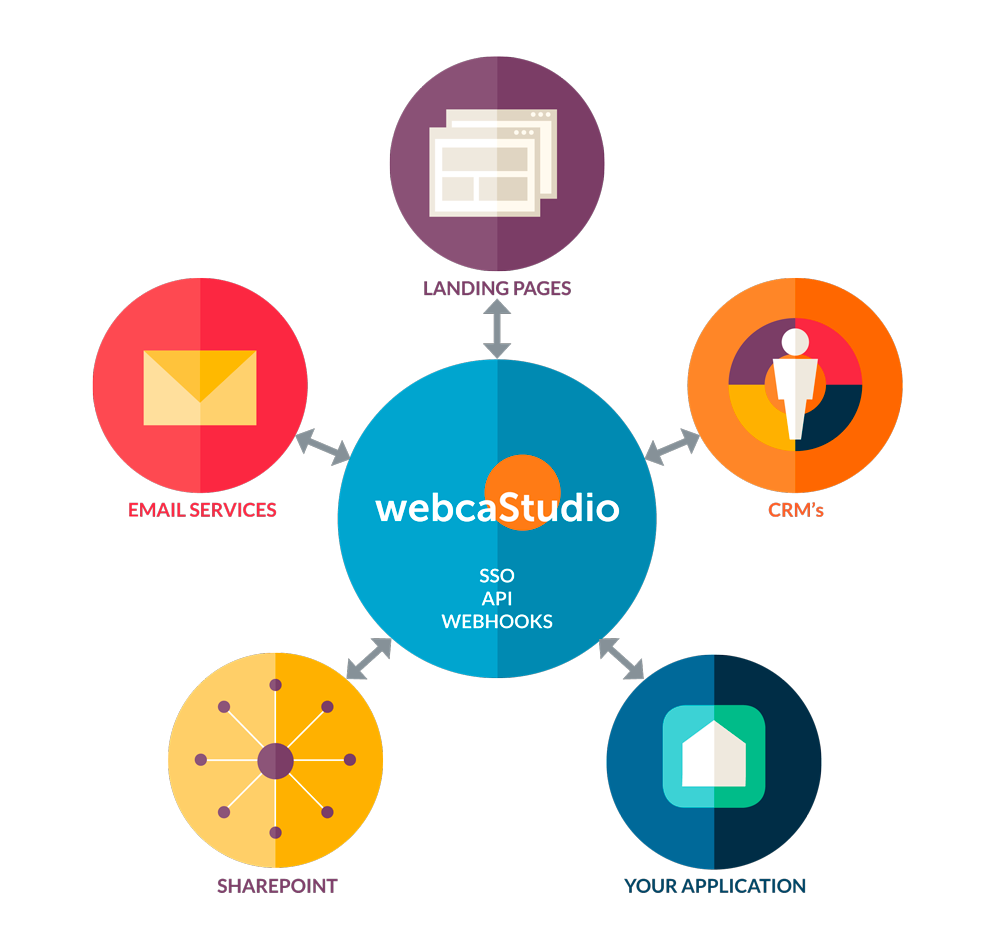 Webcastudio SSO, API, WEBHOOKS: LANDING PAGES, CRM'S. YOUR APPLICATION, SHAREPOINT, EMAIL SERVICES.